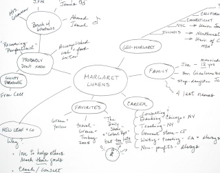 Mind-maps make introductions easy